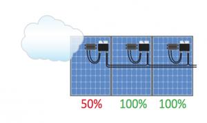 Benefici SolarEdge: Più Energia da Ogni Modulo